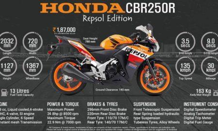 Honda CBR 250R Repsol Racing
