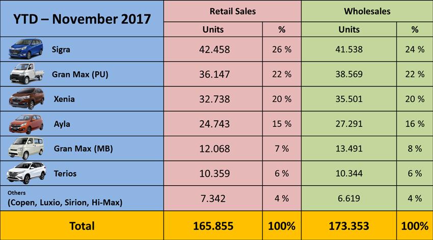 Penjualan Daihatsu November 2017