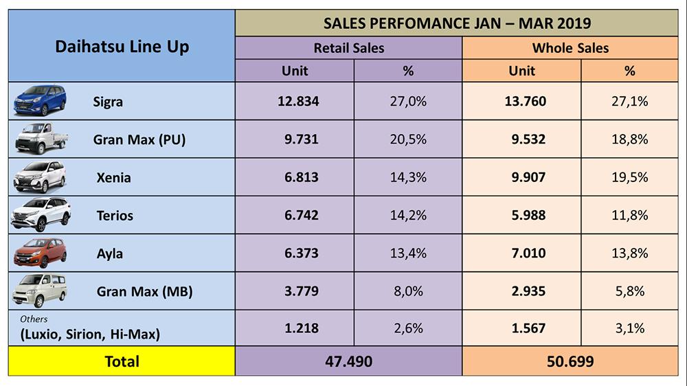 Daihatsu Summary Data by Model (YTD JAN – MAR 2019)