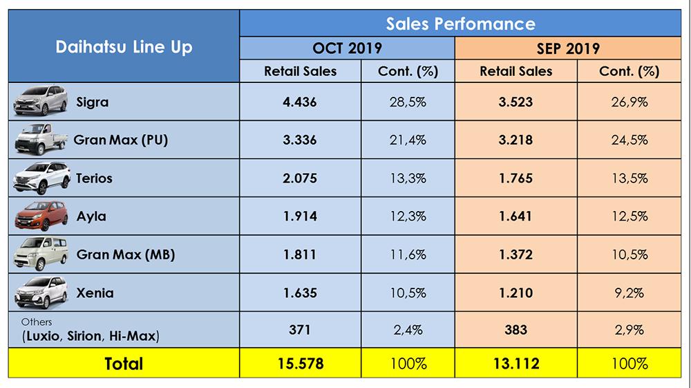 Daihatsu Sales Perfomance – YTD OCT 2019