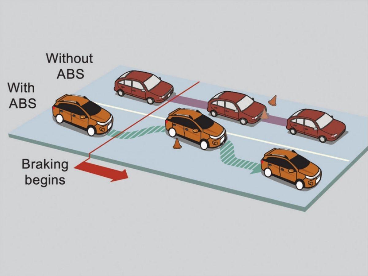 Anti-Lock Braking System dan Electronic Brake-force Distribution